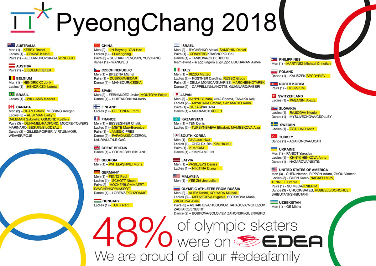 PyeongChang-Overall-2018 PyeongChang 2018