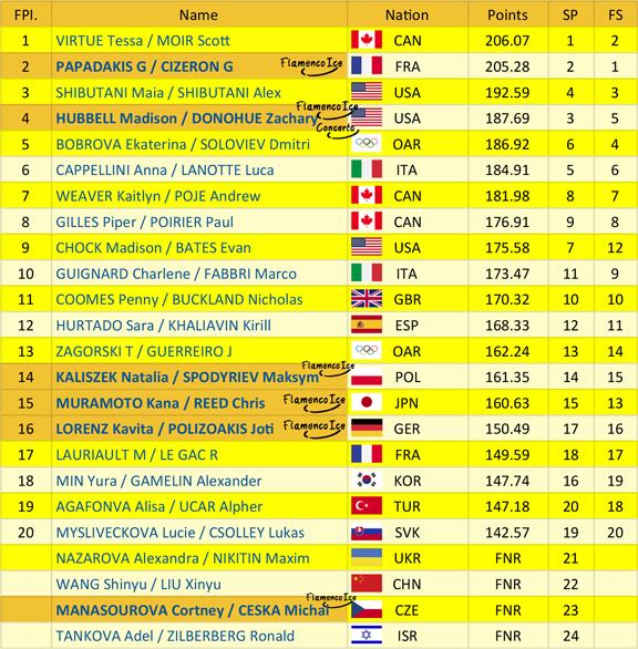 PyeongChang_Dance_Skate_Results_thumb-1 PyeongChang 2018