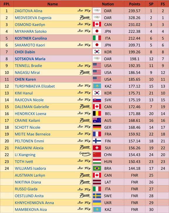 PyeongChang_Ladies_Skate_Results_thumb-1 PyeongChang 2018