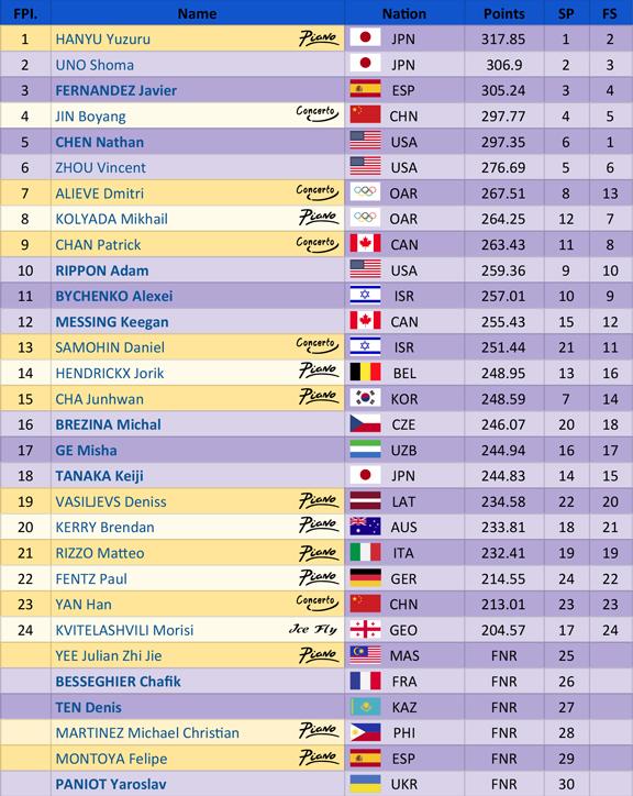 PyeongChang_Men_Skate_Results_thumb-1 PyeongChang 2018